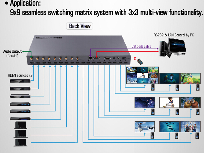 9x9 Seamless Switch HDMI Matrix with audio extraction support 3x3 multi-view functionality