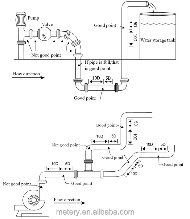 low cost ultrasonic flow meters