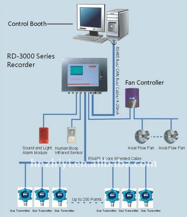 Lpg Gas Monitoring System
