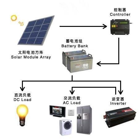 how to get cheap hi quality solar