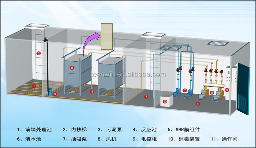 Teenwin wastewater treatment plant process