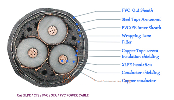 1-3core copper Conductor XLPE Insulated armored electric 33KV SWA power Cable