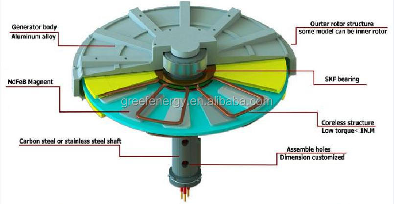 Coreless PMG ! low rpm outer rotor  axial flux 500W- 5kw permanent magnet generator