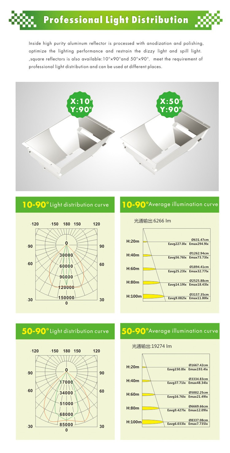 New Design China Manufacturer High Power MW driver IP65 LED Floodlight 1000w