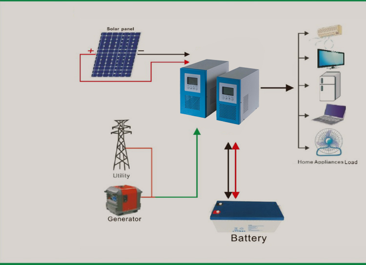 Hot sell! Residential 1KW Off grid solar power system with full kit from factory directly