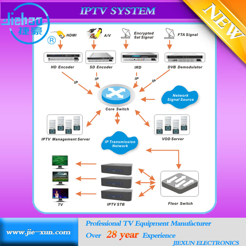 Core Switch IPTV Total Solution with Billing VOD System