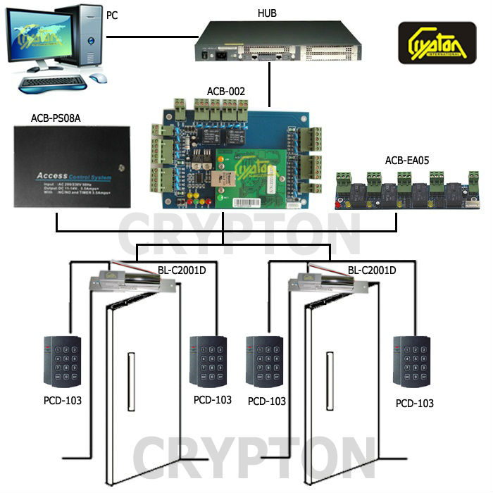 High frequency UHF access control board