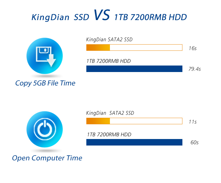 KingDian solid state drive ssd sata2 1.8 ssd 8gb hard drive for Desktop and Laptop ssd solution chemical