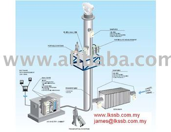 Cems Continuous Emission Monitoring System Buy Cems