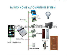 home automation products/x10/plc/zigbee smart home