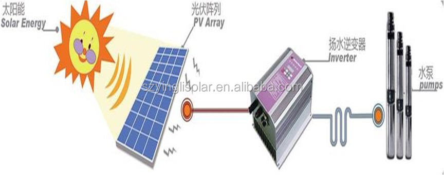 YINGLI DC Water power pumps Solar Pump system for agriculture irrigation