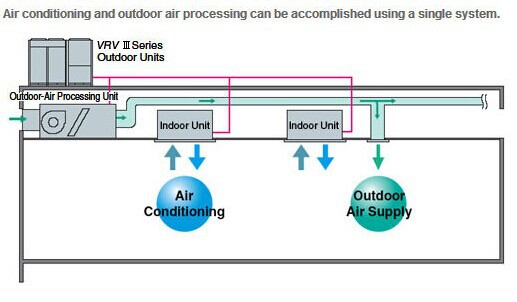 DAIKIN VRV-X CEILING MOUNTED INDOOR UNIT