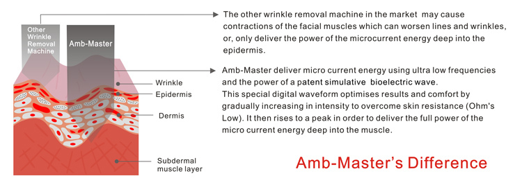 Amb-Master Multifunction microcurrent skin whitening Facial and Body Toning(CE,ISO13485 since1994)