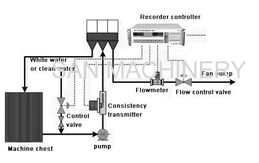 Automatic Consistency and Flow Control System Used for paper making industry