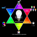 Mi-Light 2.4G E27 6W RGBW RGB+Warm/Cool White Brightness&Color Temperature Dimmable LED Bulb Light