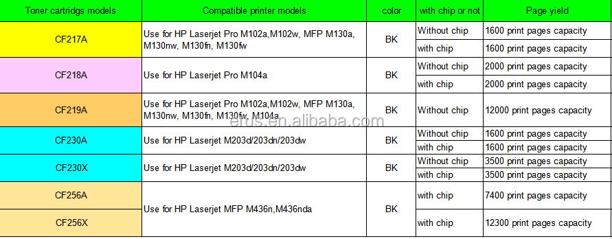 New model ! For 219A Toner cartridge Use for HP Laserjet Pro M102a M102w MFP M130a M130nw M130fn M130fw