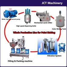 JCT paint usa made production line and making machines