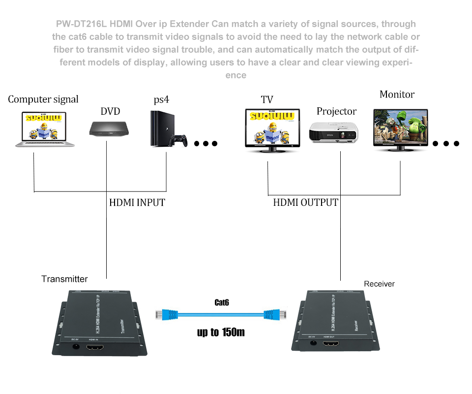 China Factory direct HDMI extender Over ip 150m rj45 long rage video transmitter and receiver resolution up to 1080P