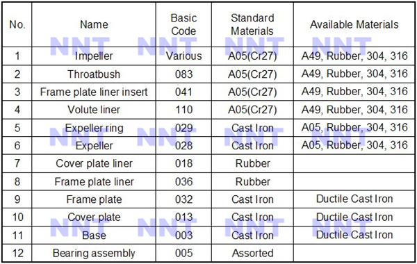 R55 Rubber slurry pump spares and high chrome alloy slurry pump part