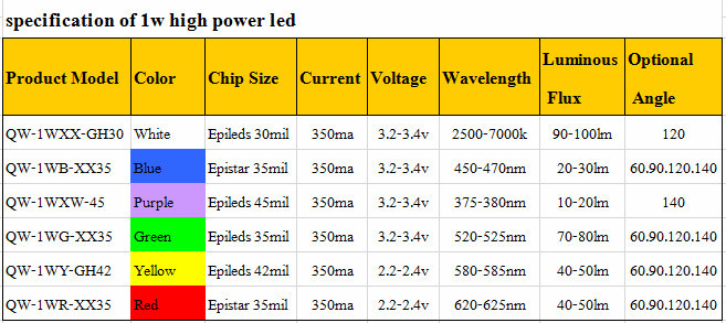 Red led High Power 10W LED Chip 625nm 655nm 665nm