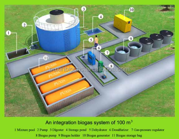 thesis uses biogas Essay order importance master thesis biogas essay writing my sister dissertation online.