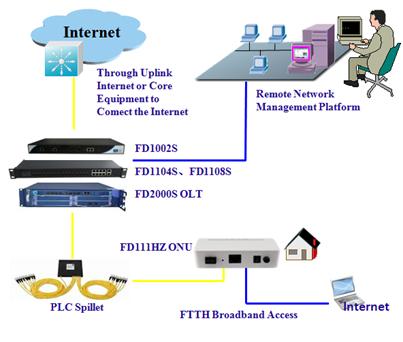 epon onu FD111HZ Network Constructions.png