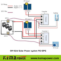 Off Grid Solar Power system FG-SPS1000/1500W
