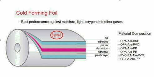 OPA/ALU/PVC alu-alu bottom foil aluminum foil tablet blister packs
