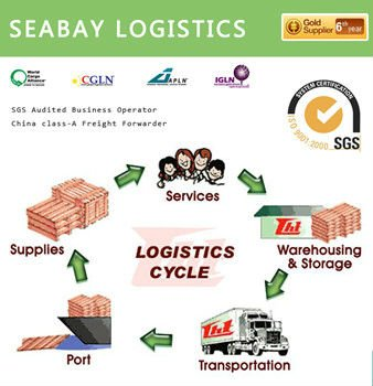 Reliable quick from china to ireland shipping freight forwarder logistics agent service