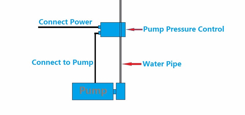 China Manufacture Pump Pressure Control WPC4