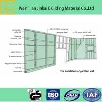 stud&track for drywall materials used building partition wall
