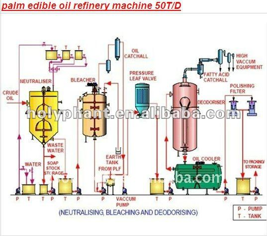 best seller high quality palm crude oil refinery machine