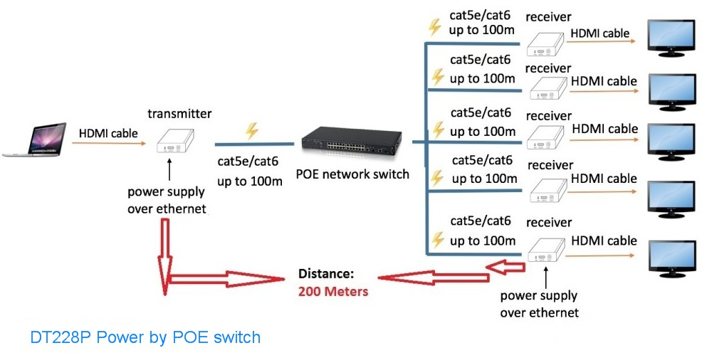 PWAY DT228P hdmi extender ethernet1080P RJ45  H.264 IR extender 20-60kHz POE switches 200M over IP  Extender