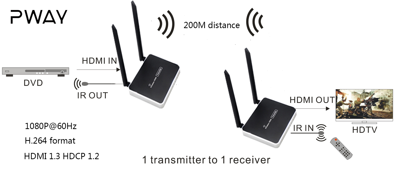 DT228W 200M Wireless HDMI extender 1080P and Loop out hdmi 1.3 hdcp 1.2