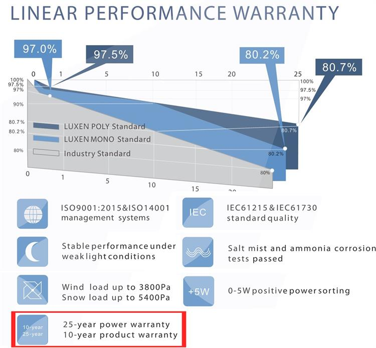 LUXEN 370 Wp monocrystalline photovoltaic panel