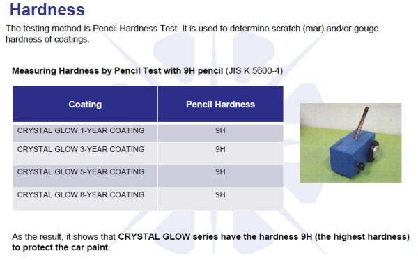 Car coating CRYSTAL GLOW 1-YEAR COATING 50ml superlative coating
