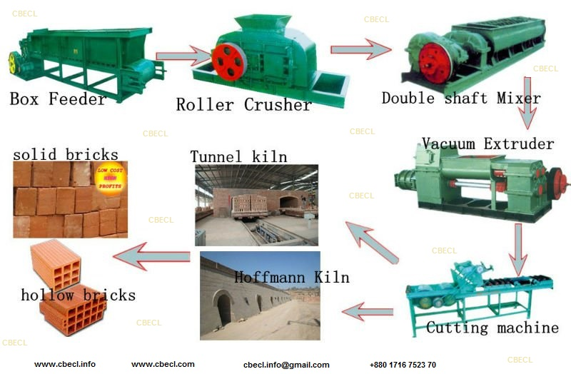 Auto bricks making machinery with kiln & dryer