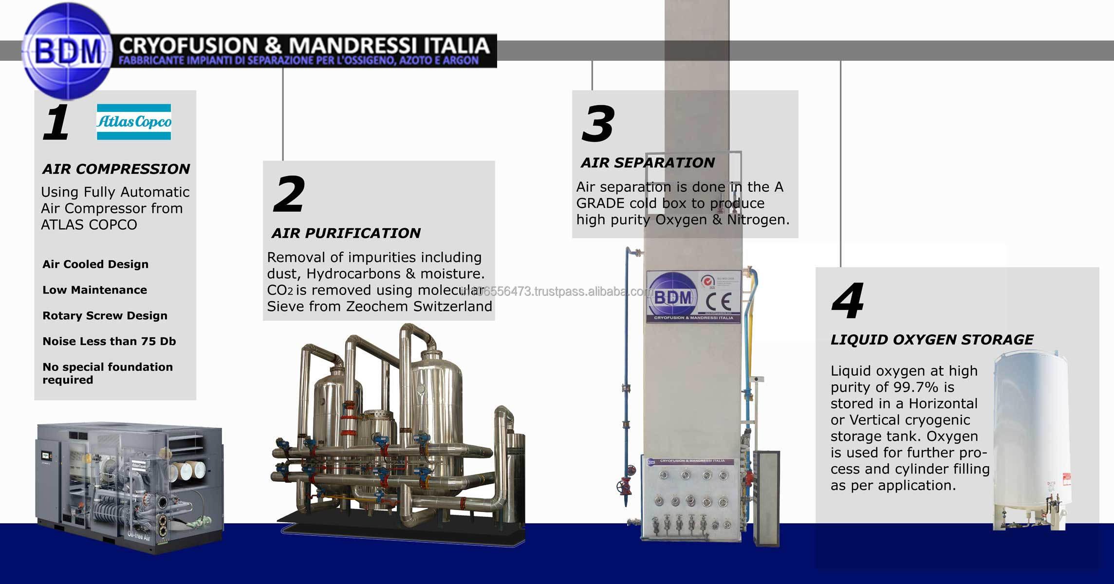 Diagram Of Swing 3 Step Wiring Diagrams Waltz Dance Steps Industrial Liquid Oxygen Nitrogen Plant Air