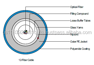 LS FIBER OPTIC MULTI LOOSE TUBE CABLE-All Dielectric Single Jacketed Central Tube with Polyamide coat for Insect-resistant