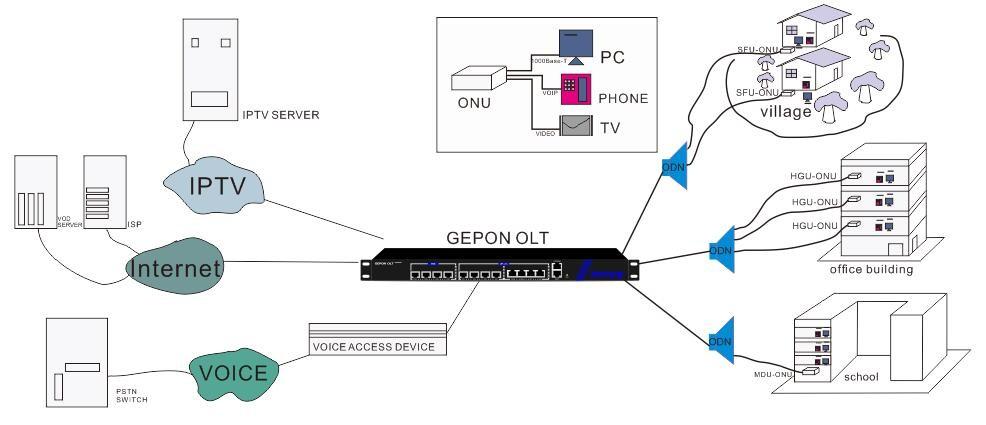 FTTH pon 1GE epon onu modem compatible with GEPON OLT