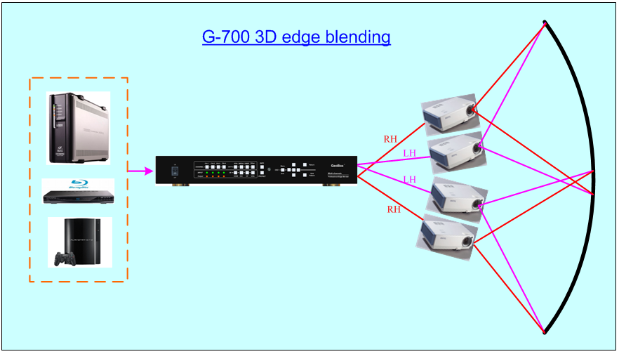 G-700 4 channel 4k UHD Edge Blending video processor
