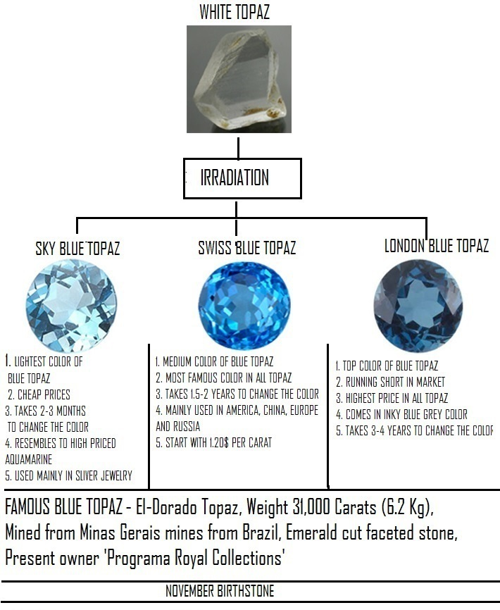 Aaa Natural Blue Topaz Blue Zircon Gemstones Top Quality