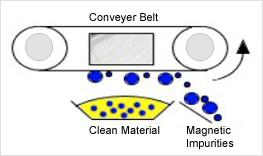 overhand magnet separate coarse FE metal