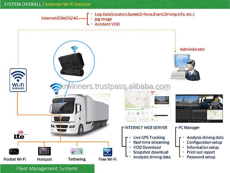 3g 4g Live Dashcam Truck Fleet Managerment Gps Tracking