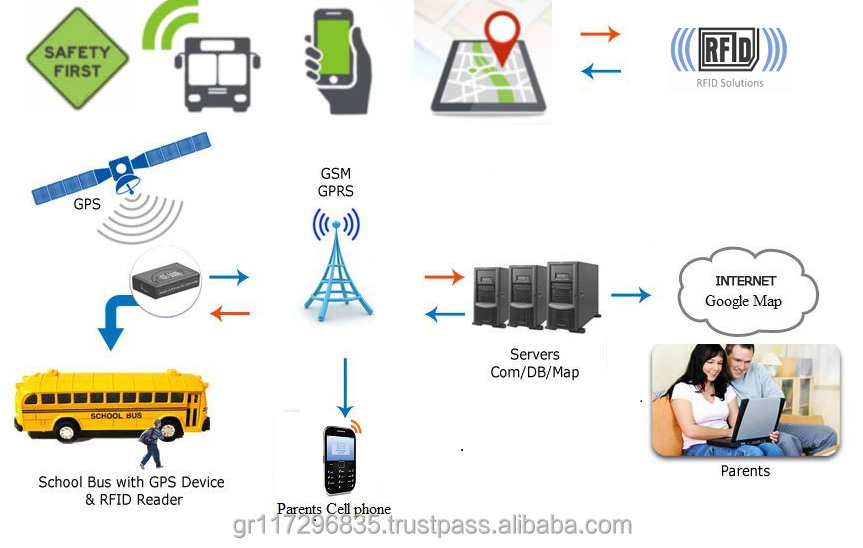 Student Care Solution by School Bus Tracking & In Bus Attendance.
