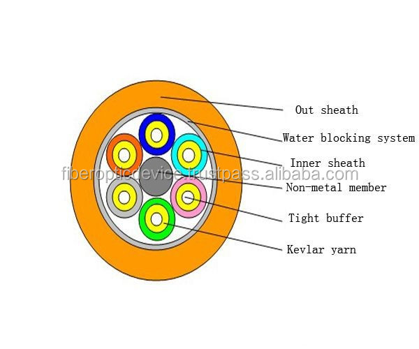 Breakout Tight Buffer Optical Cable(GJFPV) Indoor Fiber Optic Cables