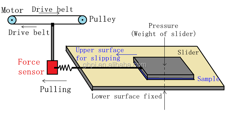 Coefficient of Friction Meter(COF)