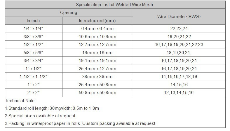 Different Types Of Wire Mesh Brc Wire Mesh Size 1x2
