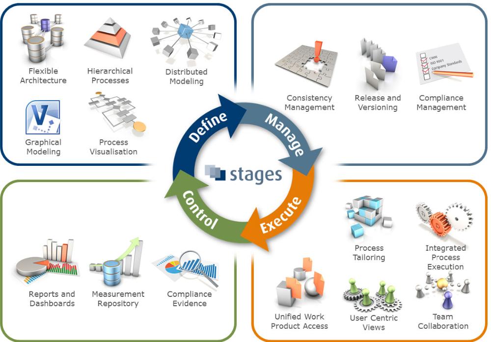 Engineering Management pg helper process