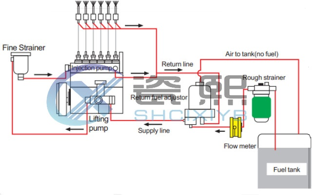 v4 Fuel consumption flow meter